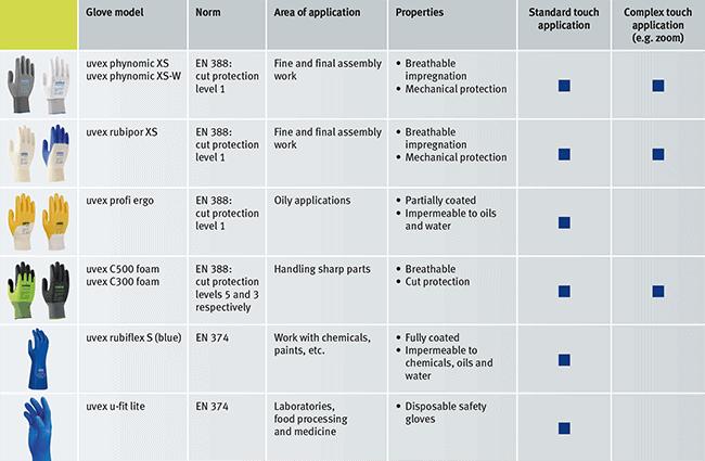 Übersicht uvex Schutzhandschuhe für Displays mit Multitouchbedienung
