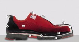 uvex 1 Schuh-Querschnitt (mit Zahlen)