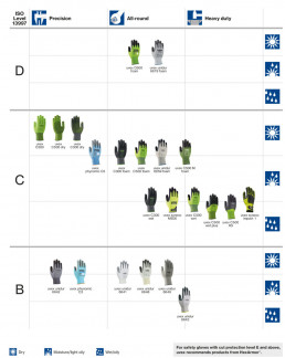 Image 3: uvex safety gloves with cut protection level 5 according to EN 388:2016