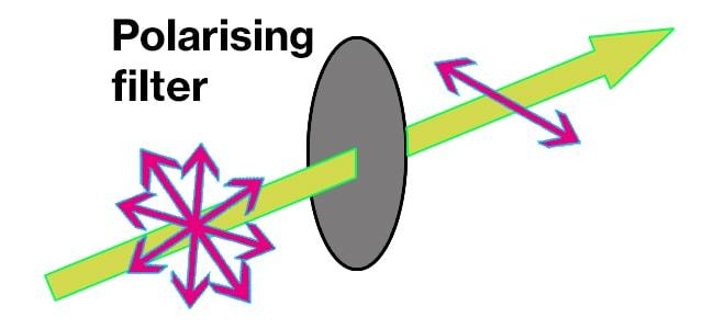 polarising-filter uv protection