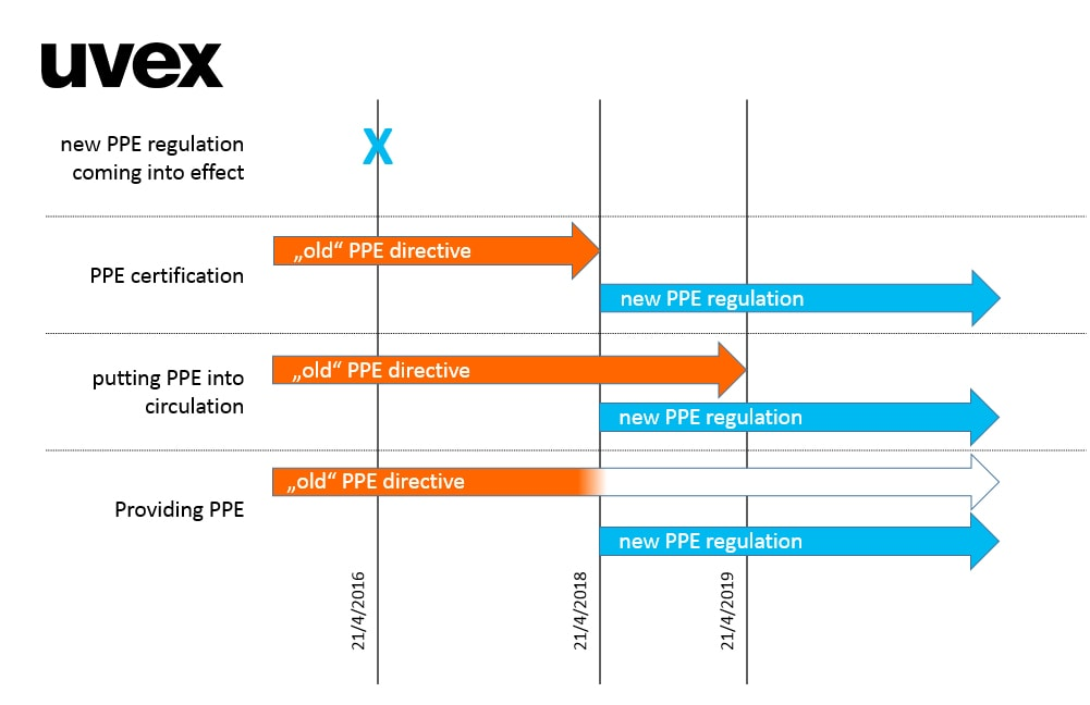 uvex PSA-Verordnung Timeline