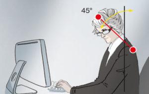 Bei einer Lesebrille neigt der Träger dazu, sich am Bildschirm vorzubeugen. Rücken und Nacken werden belastet.