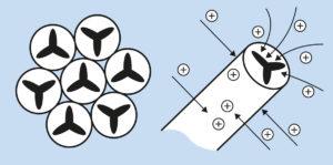 uvex elektrostatische ableitung garn negastat struktur
