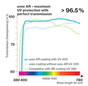 Figure 4: Light transmission levels of uvex AR coating, uvex coating without uvex AR and competitor with AR coating
