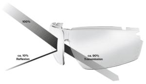 Abbildung 1 Prozentuale Verteilung der Transmission und Reflexion auf einer Schutzbrillenscheibe