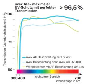 Abbildung 4 Lichttransmissionsgrad der uvex AR Beschichtung, uvex Beschichtung ohne uvex AR, & Wettbewerber mit AR Beschichtung