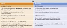 uvex EN 374 Änderungen Teil 1