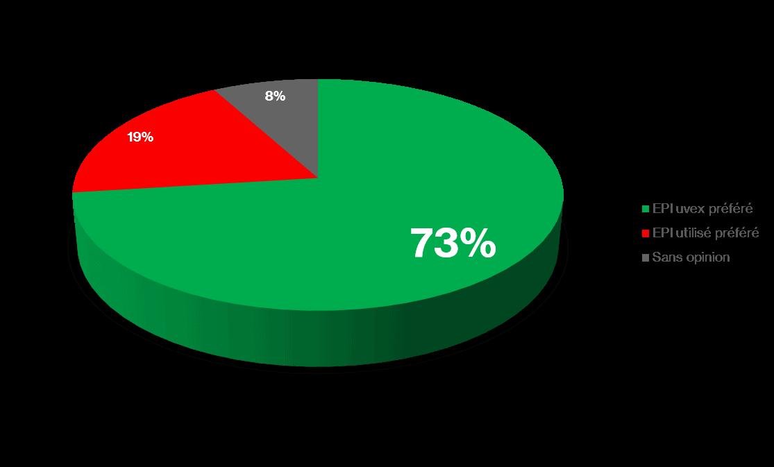 Les EPI uvex sont préférés par 73% des utilisateurs