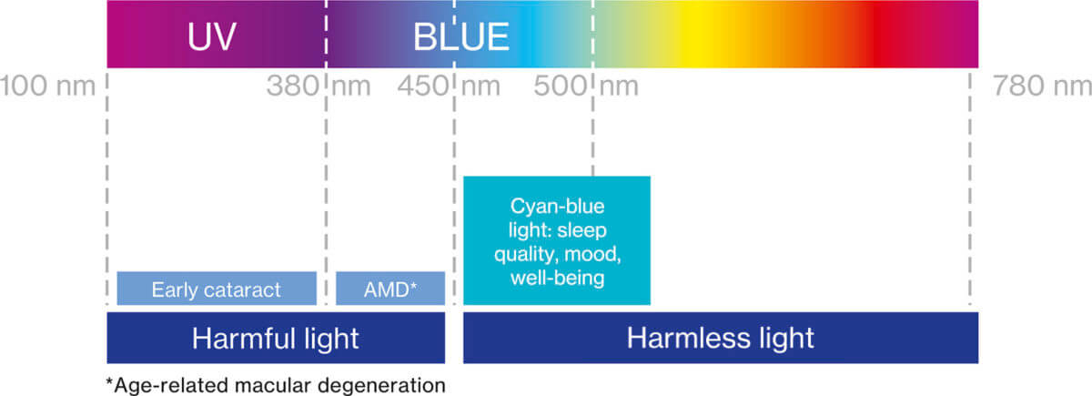 Blue light dangers graphic uvex