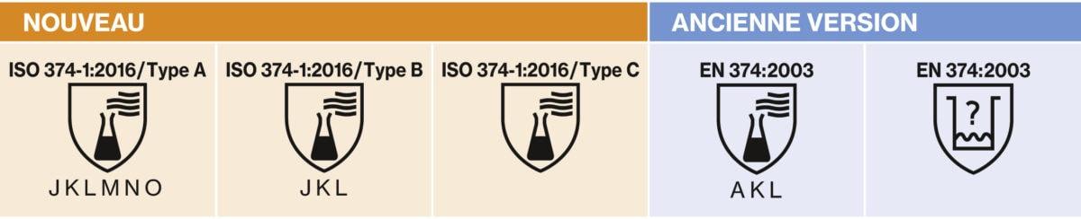 uvex EN 374 Kennzeichnungen Chemikalienschutzhandschuhe