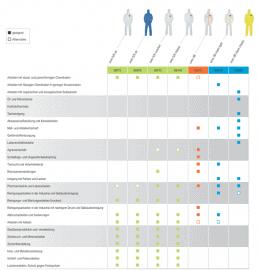 Tabelle mit Kriterien der verschiedenen Chemikalienschutzanzüge